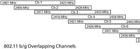 Interferenze Radio Reti WiFi Diagnosi Cause e Soluzioni