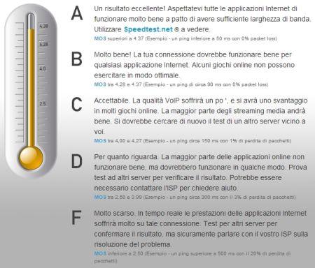 Come verificare la qualità della tua Connessione Internet